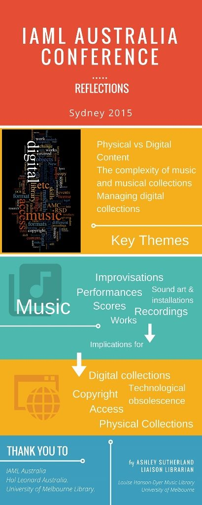 Sydney conference 2015 infographic